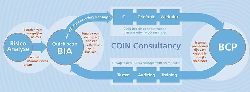 Business impact analyse - COIN consultancy